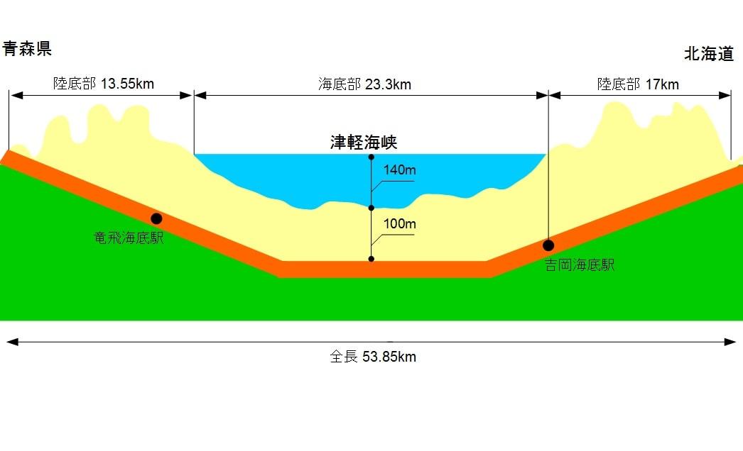 青函 トンネル